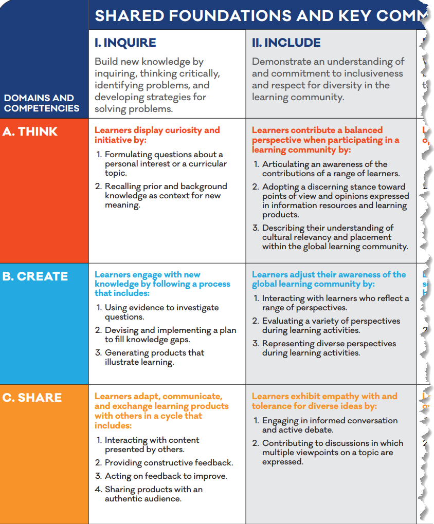 "A snapshot of two shared foundations, Inquire and Include, showing the key commitments for three domains Think, Create and Share. The full <a href=""https://standards.aasl.org/wp-content/uploads/2017/11/AASL-Standards-Framework-for-Learners-pamphlet.pdf"" rel=""noopener"" target=""_blank"">AASL Standards Framework for Learners</a> is available."
