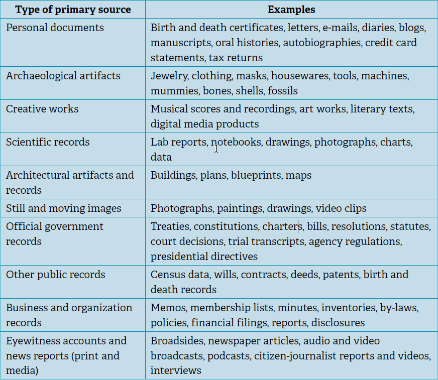 A chart that shows types of primary sources that are used in history bibliographies.