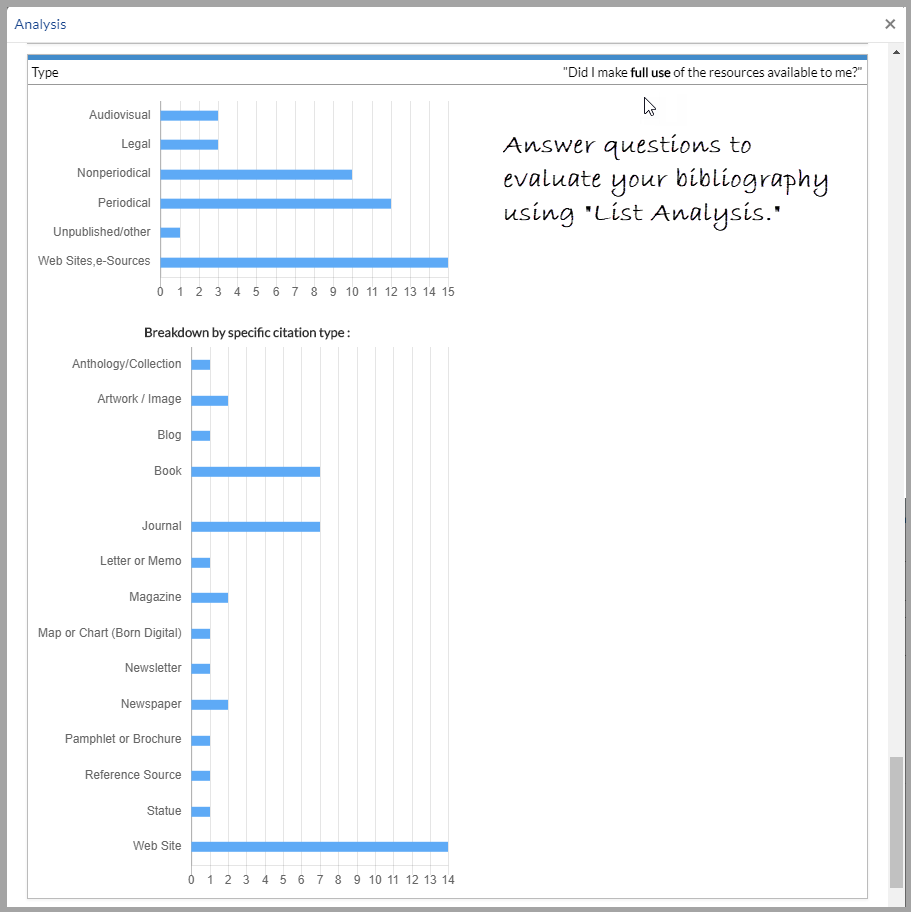 Evaluate your entries using data about your bibliography's strengths and weaknesses