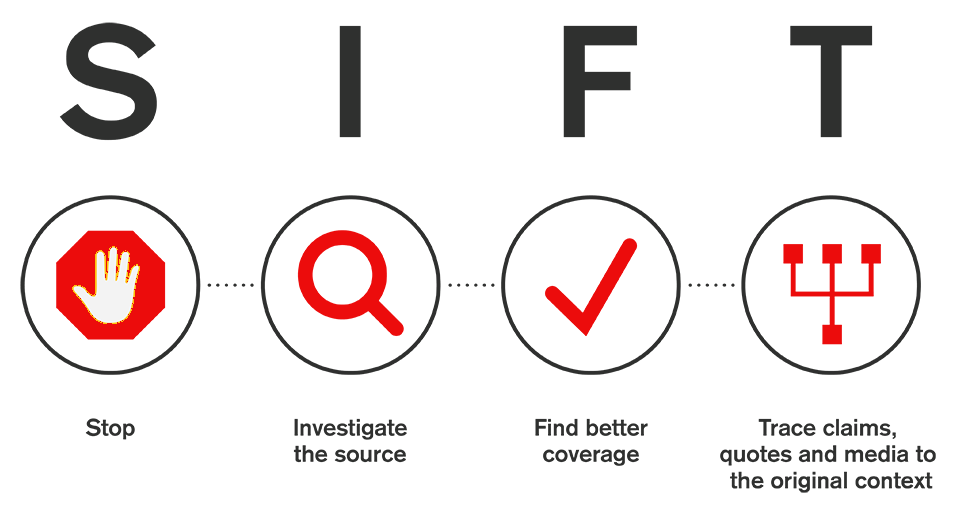 Stop. Investigate the source. Find better coverage. Trace claims, quotes and media to the original context